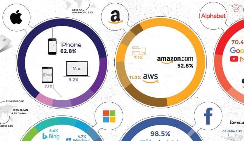 How-Giant-Tech-Make-Billions